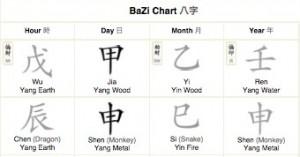 bazi chart